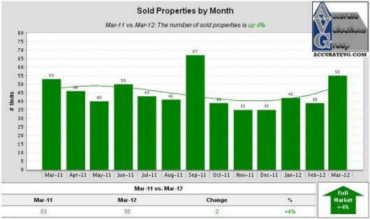 Denham Springs Existing Homes Sold Properties by Month