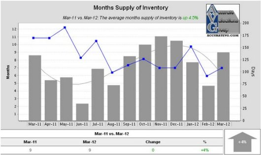 Denham Springs Months Supply of Inventory