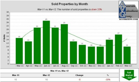 Denham Springs Sold Properties by Month