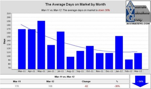 Denham Springs The Average Days on Market by Month