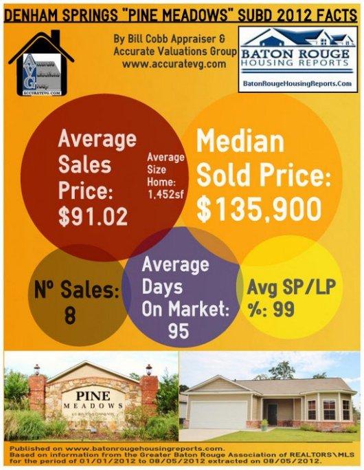 Pine Meadows Subdivision Housing Stats Denham Springs Real Estate Louisiana 70726