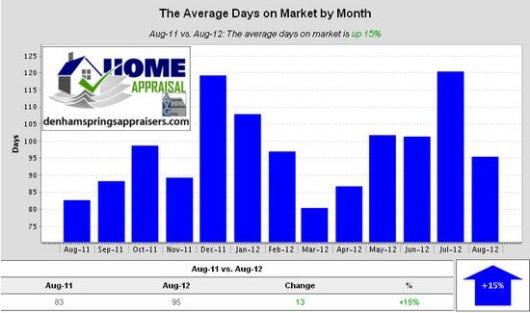 Denham Springs La Average Days on Market by Month