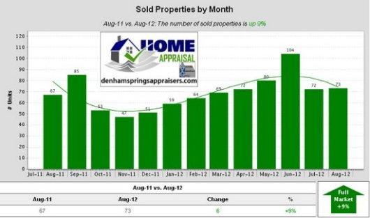 Denham Springs La Sold Properties by Month
