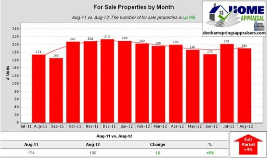 Denham Springs Watson Walker New Homes August 2012 For Sale Properties by Month