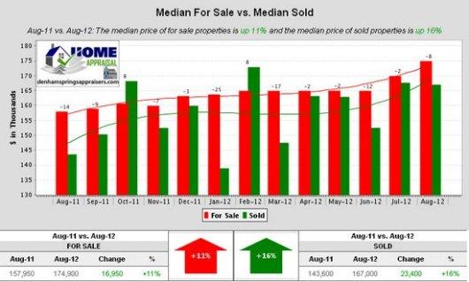 Denham Springs Watson Walker New Homes August 2012 Median For Sale vs