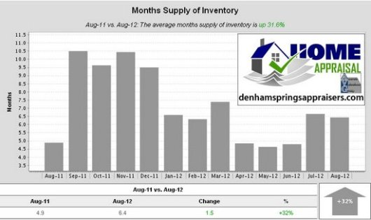 Denham Springs Watson Walker New Homes August 2012 Months Supply of Inventory