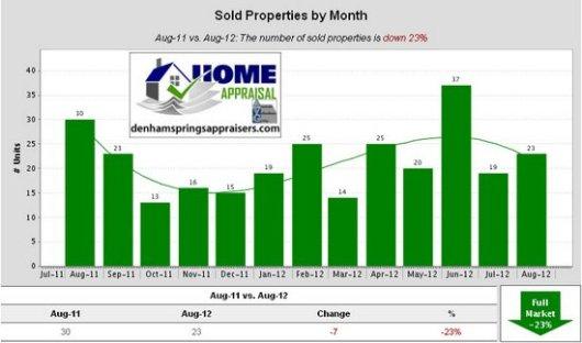 Denham Springs Watson Walker New Homes August 2012 Sold Properties by Month