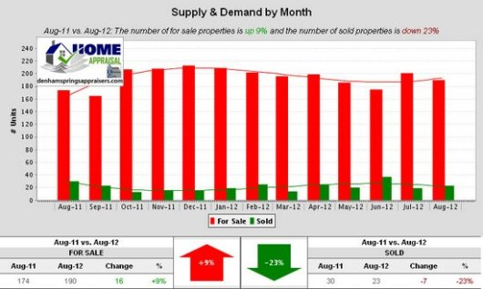 Denham Springs Watson Walker New Homes August 2012 Supply & Demand by Month