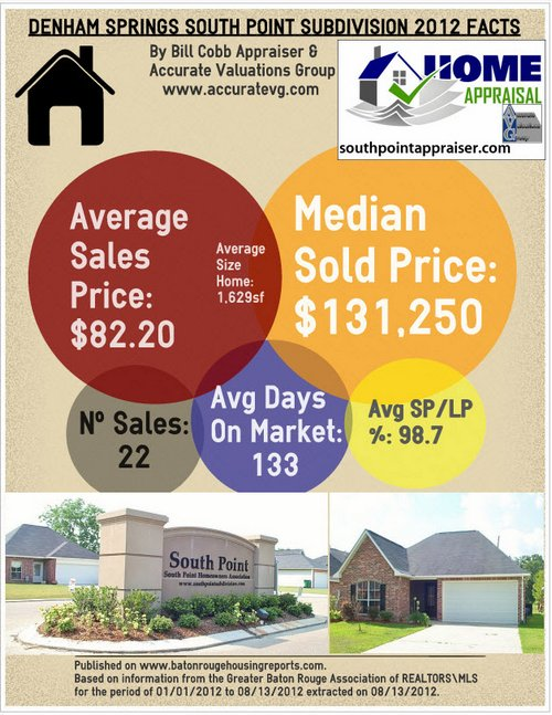 South Point Subdivision Home Sales 2012 Denham Springs Real Estate