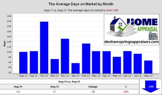 Walker La Home Sales Trends August 2012 Average Days on Market by Month