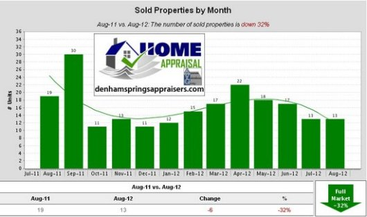 Walker La Home Sales Trends August 2012 Sold Properties by Month