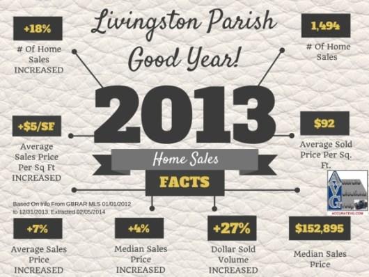20 Livingston Parish 2013 Home Sales Facts
