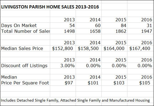 Livingston Parish House Sales 2013 to 2016