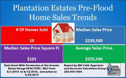 Plantation-Estates-Denham-Springs-Pre-Flood-Sales