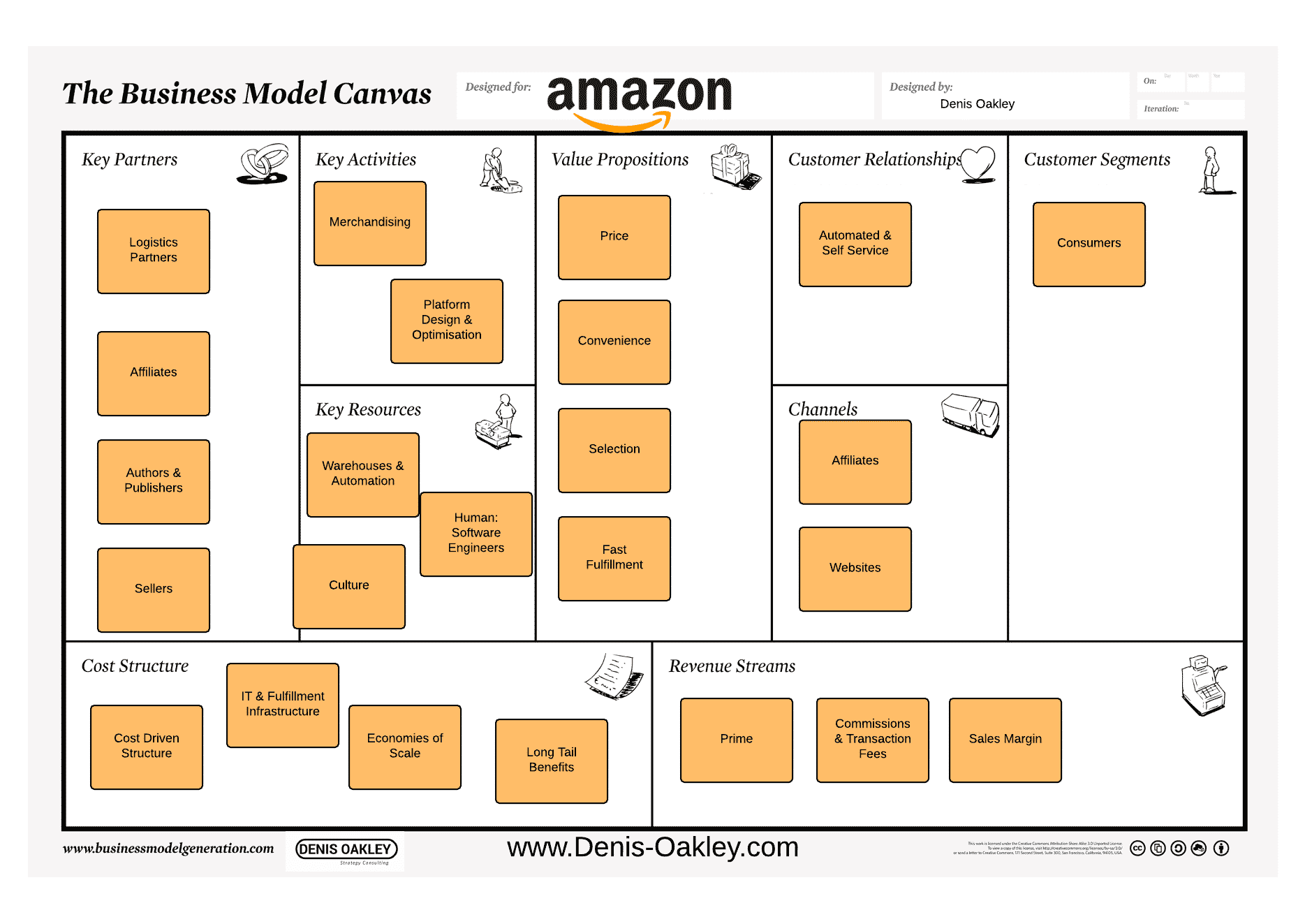 Amazon business model canvas
