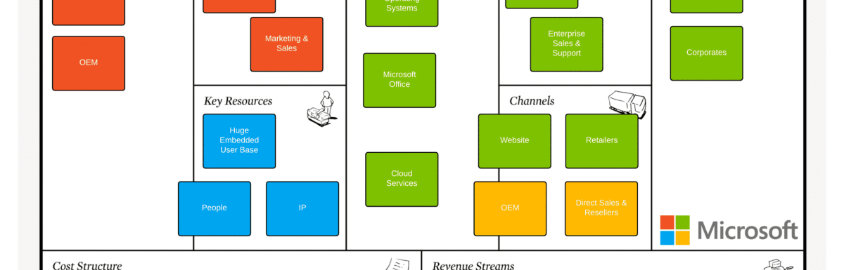 What is the Microsoft Business Model