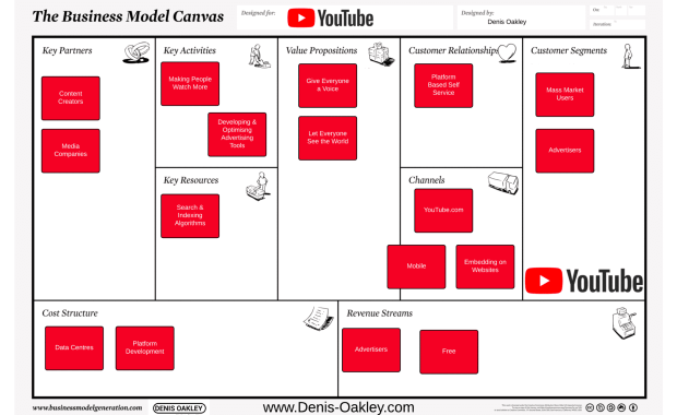YouTube Business Model Canvas