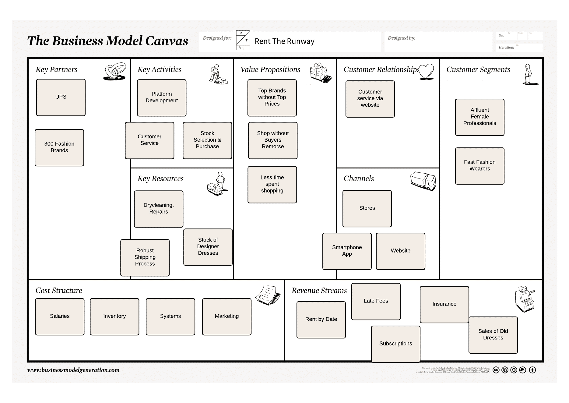 Rent the Runway Business Model Canvas