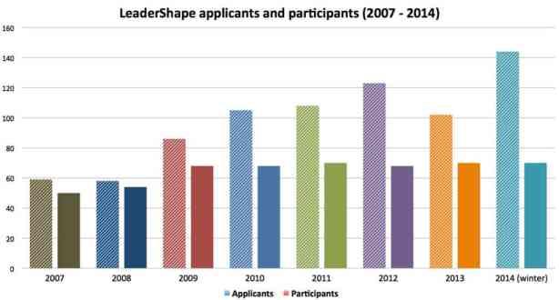 Leadershape Participation