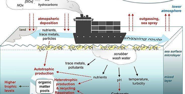 Scrubber Kullanımının Çevresel Etkileri