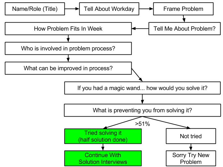 Lean Startup Flow Chart