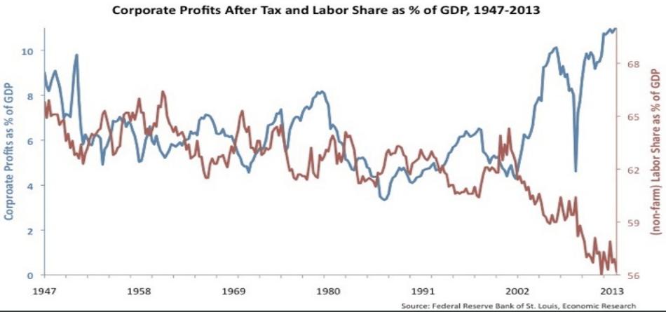 Capital vs Labor