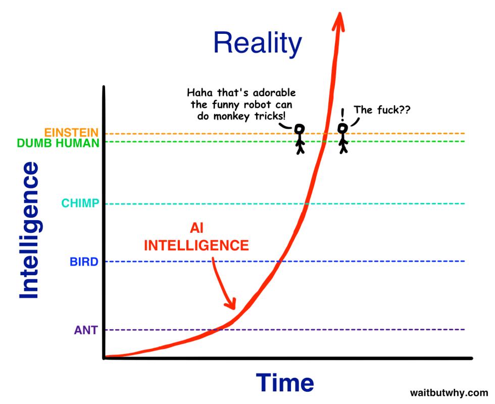 Intelligence2