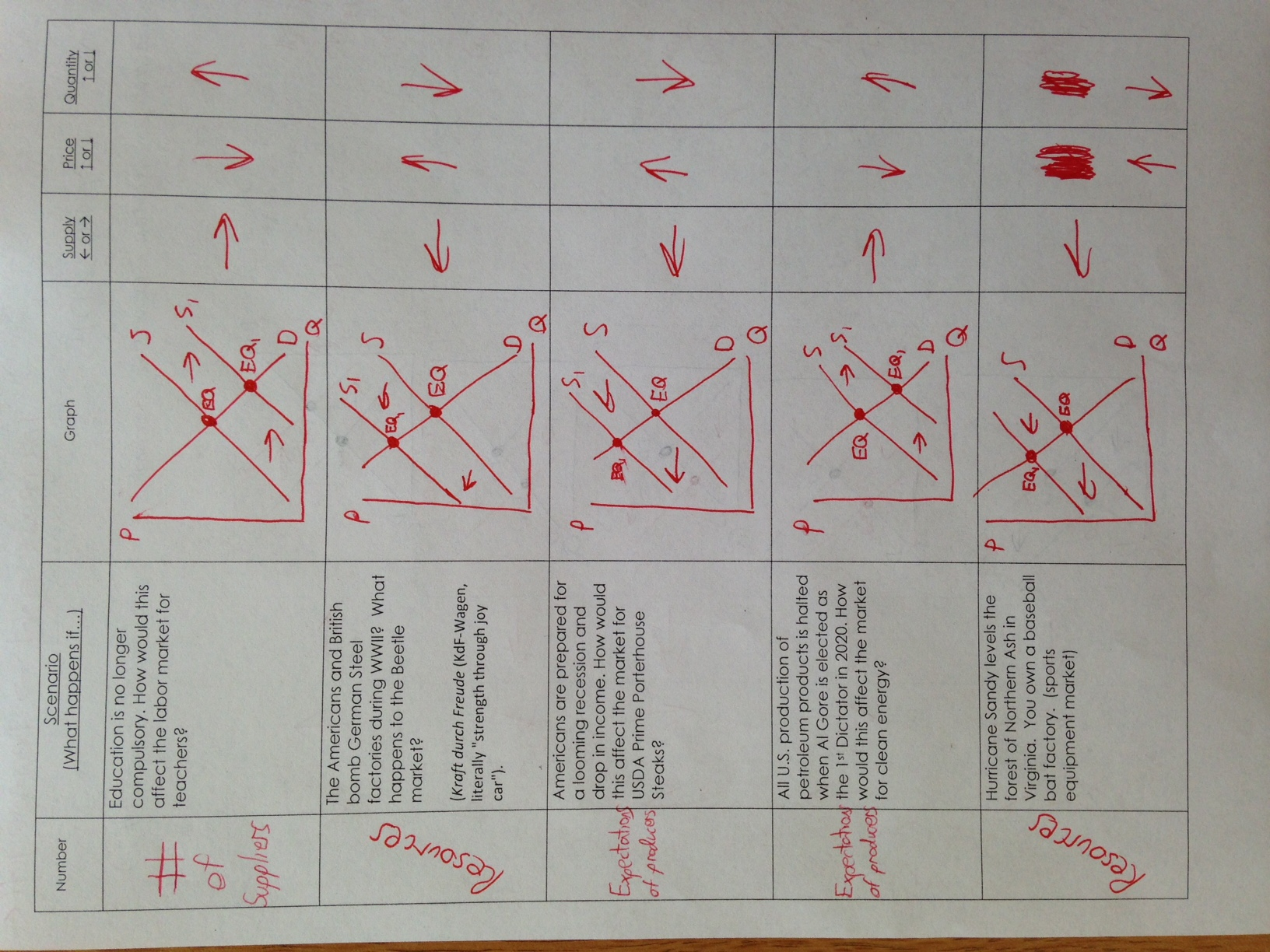 Worksheet Supply And Demand Worksheet Worksheet Fun