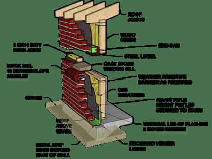 brick veneer diagram shows the essential components of a Denver installation