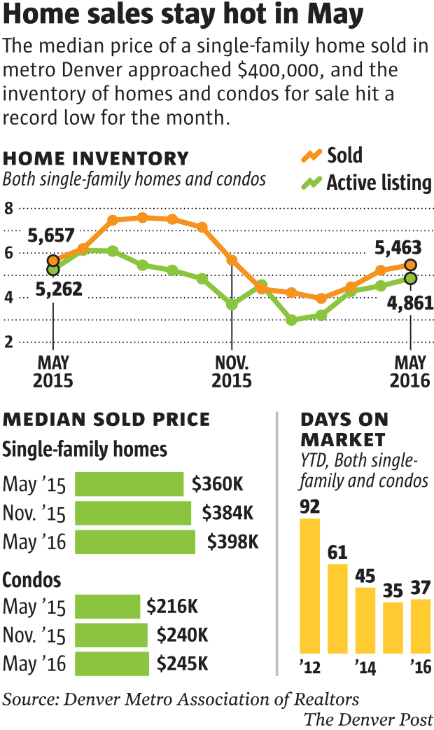 denver-home-sales-may