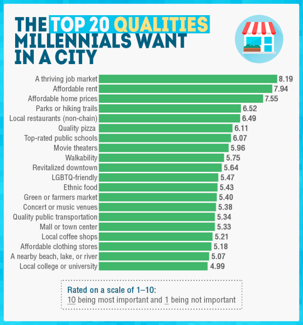 Best Apartment Hunting Websites: Where Do Milwaukee Millennials Most Want To Live? Denver