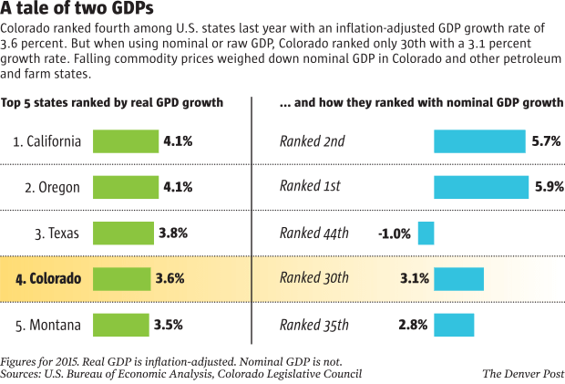 real-gdp-versus-nominal-gdp-colorado-2015