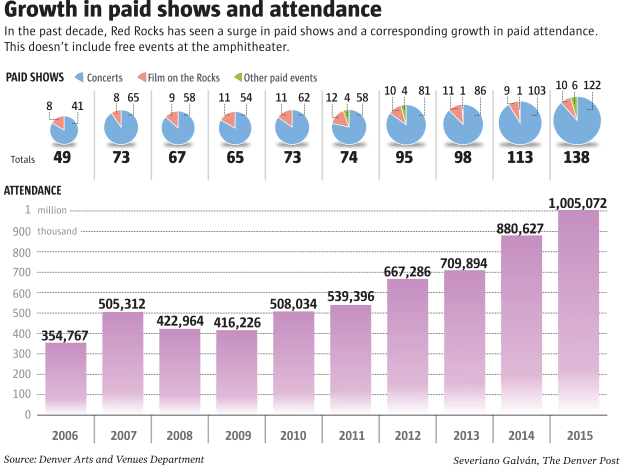 Growth in paid shows and attendance In the past decade, Red Rocks has seen a surge in paid shows and a corresponding growth in paid attendance. This doesn't include free events at the amphitheater. Source: Denver Arts and Venues Department. Severiano Galván, The Denver Post