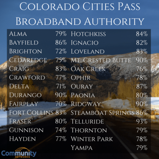 44 Colorado cities and counties voted yes to start exploring municipal broadband in November 2015.