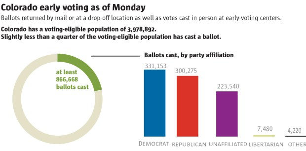 Colorado Early Voting as of Monday