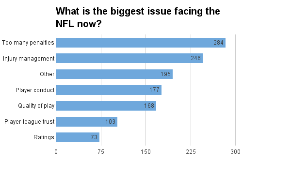 nfl-biggest-issues