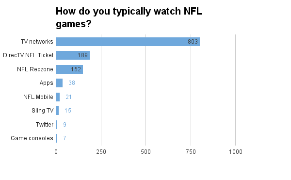 nfl-how-do-you-watch