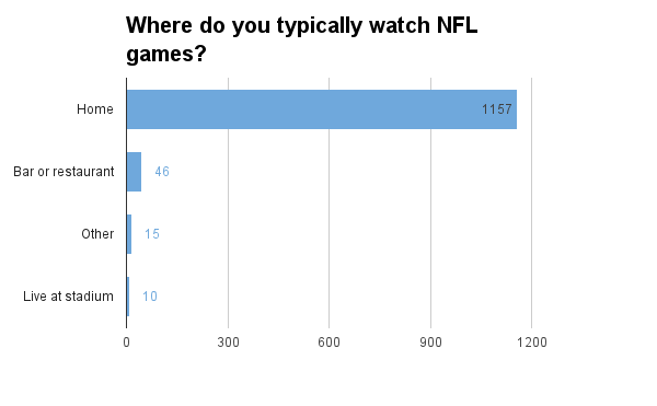 nfl-where-do-you-watch