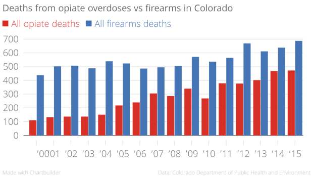 Deaths_from_opiate_overdoses_vs_firearms_in_Colorado_All_opiate_deaths_All_firearms_deaths_chartbuilder