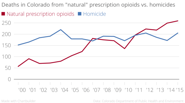 Deaths_in_Colorado_from_-natural-_prescription_opioids_vs._homicides_Natural_prescription_opioids_Homicide_chartbuilder