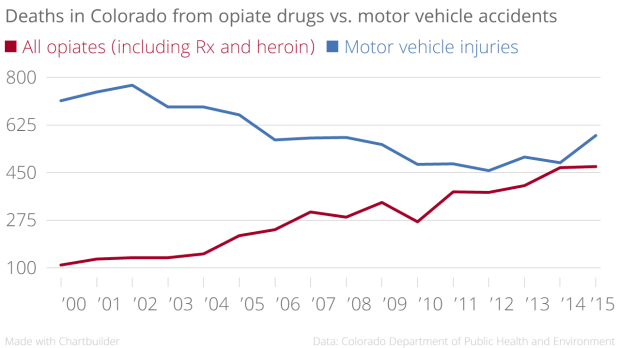 Deaths_in_Colorado_from_opiate_drugs_vs._motor_vehicle_accidents_All_opiates_(including_Rx_and_heroin)_Motor_vehicle_injuries_chartbuilder