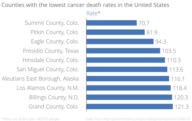 Counties_with_the_lowest_cancer_death_rates_in_the_United_States_Rate-_chartbuilder