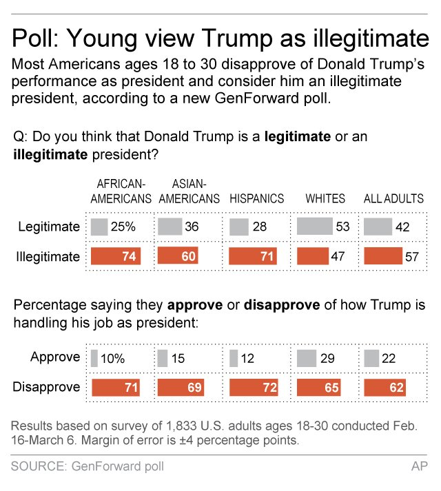 Most young Americans don't see Trump as legitimate leader, poll says