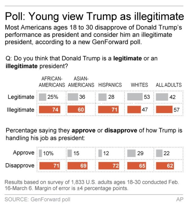 This AP graphic shows how young people are responding to Donald Trump as President.