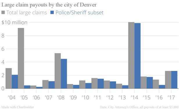 Denver large claim payouts chart