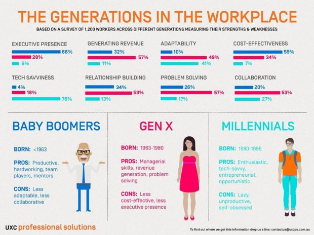 Understanding Generational Differences in the Workplace