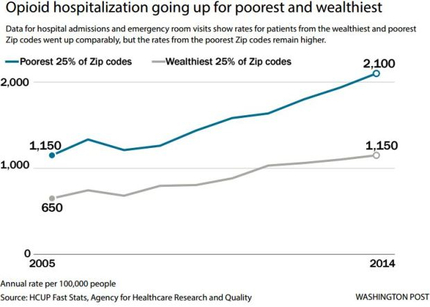 Opioid hospitalization going up for poorest and wealthiest.