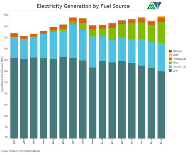 A look at Colorado's electricity generation.