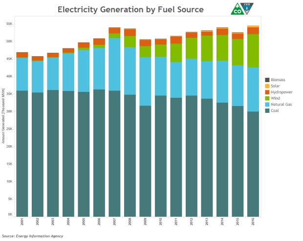 A look at Colorado's electricity generation.