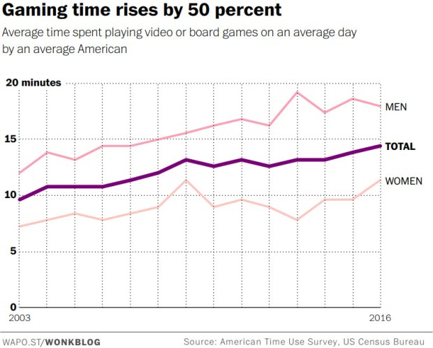 Gaming time rises by 50 percent.